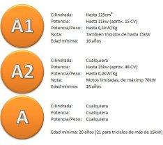 graf_permisos_moto
